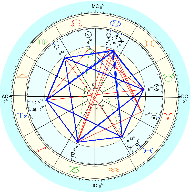 Chart of the planetary alignment july 2013